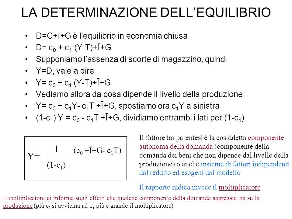 LA DETERMINAZIONE DELLEQUILIBRIO D=C+I+G è lequilibrio in economia chiusa D= c 0 + c 1 (Y-T)+Ī+G Supponiamo lassenza di scorte di magazzino, quindi Y=