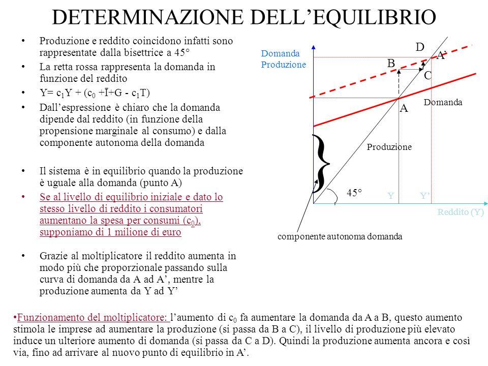DETERMINAZIONE DELLEQUILIBRIO Produzione e reddito coincidono infatti sono rappresentate dalla bisettrice a 45° La retta rossa rappresenta la domanda