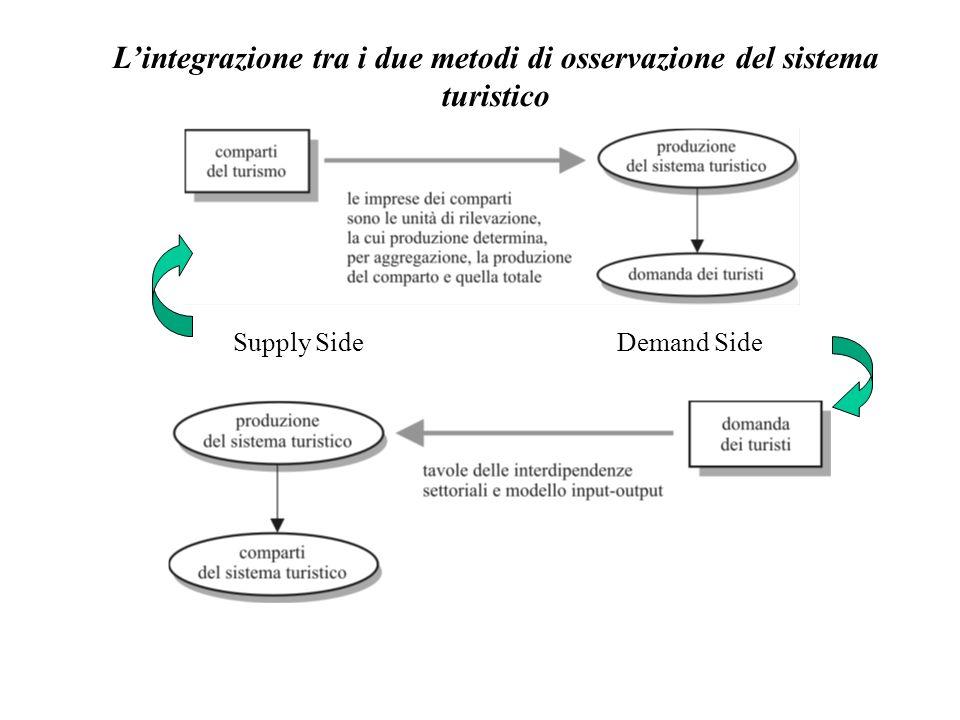 Lintegrazione tra i due metodi di osservazione del sistema turistico Supply SideDemand Side