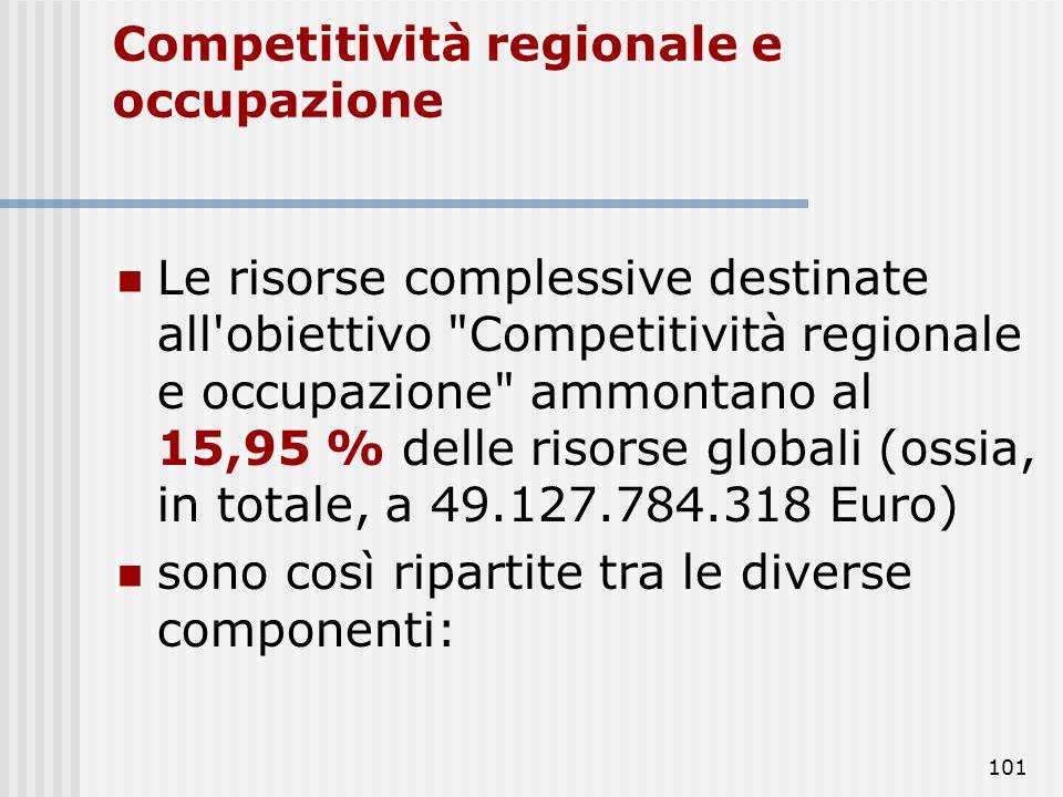 100 Risorse per l'obiettivo Convergenza l'1,29 % (ossia, in totale, 3.250.000.000 Euro) per il sostegno transitorio e specifico degli Stati membri amm