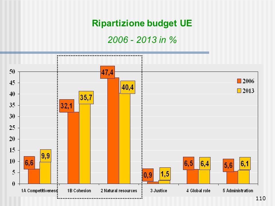 109 Ripartizione budget UE - 2007 Adozione bilancio per 2007 Avvio quadro finanziario UE 2007-2013 Impegno 2007: 126,5 miliardi Euro (+5% 2006; 1,08%