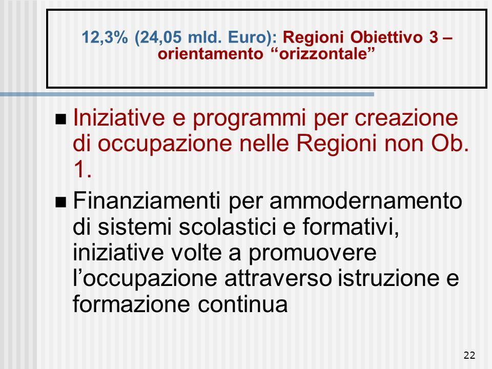21 11,5% (22,5 mld. Euro): Regioni Obiettivo 2 – orientamento orizzontale Regioni caratterizzate da un declino economico imputabile a difficoltà strut