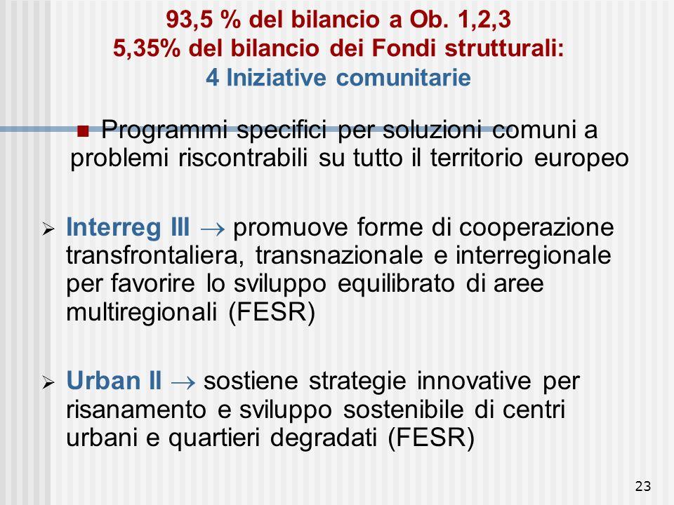 22 12,3% (24,05 mld. Euro): Regioni Obiettivo 3 – orientamento orizzontale Iniziative e programmi per creazione di occupazione nelle Regioni non Ob. 1