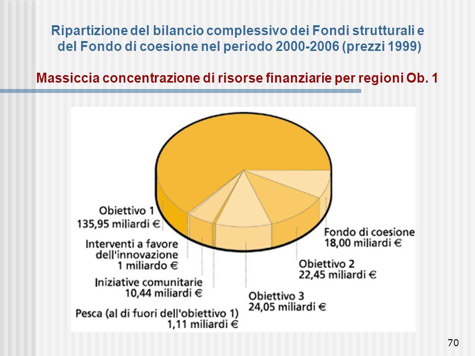 69 La politica di coesione UE Il Fondo di Coesione 18 mld. EUR stanziati per il Fondo di Coesione (1993 per finanziare infrastrutture di trasporto e a
