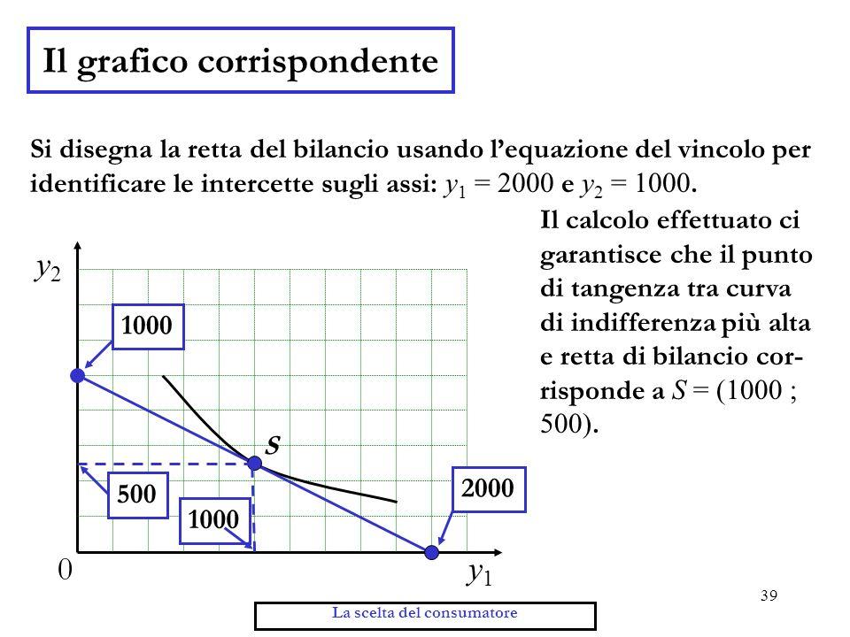 39 La scelta del consumatore Il grafico corrispondente y2y2 y1y1 0 S 1000 500 10002000 Si disegna la retta del bilancio usando lequazione del vincolo