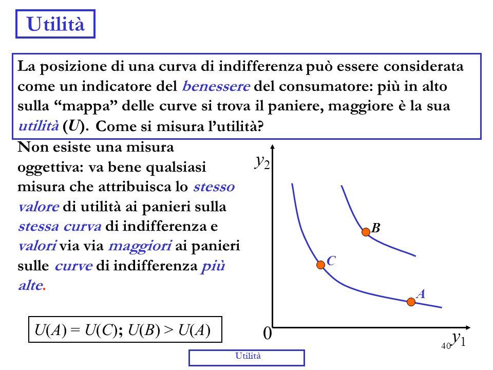 40 Utilità y1y1 y2y2 0 A B La posizione di una curva di indifferenza può essere considerata come un indicatore del benessere del consumatore: più in a