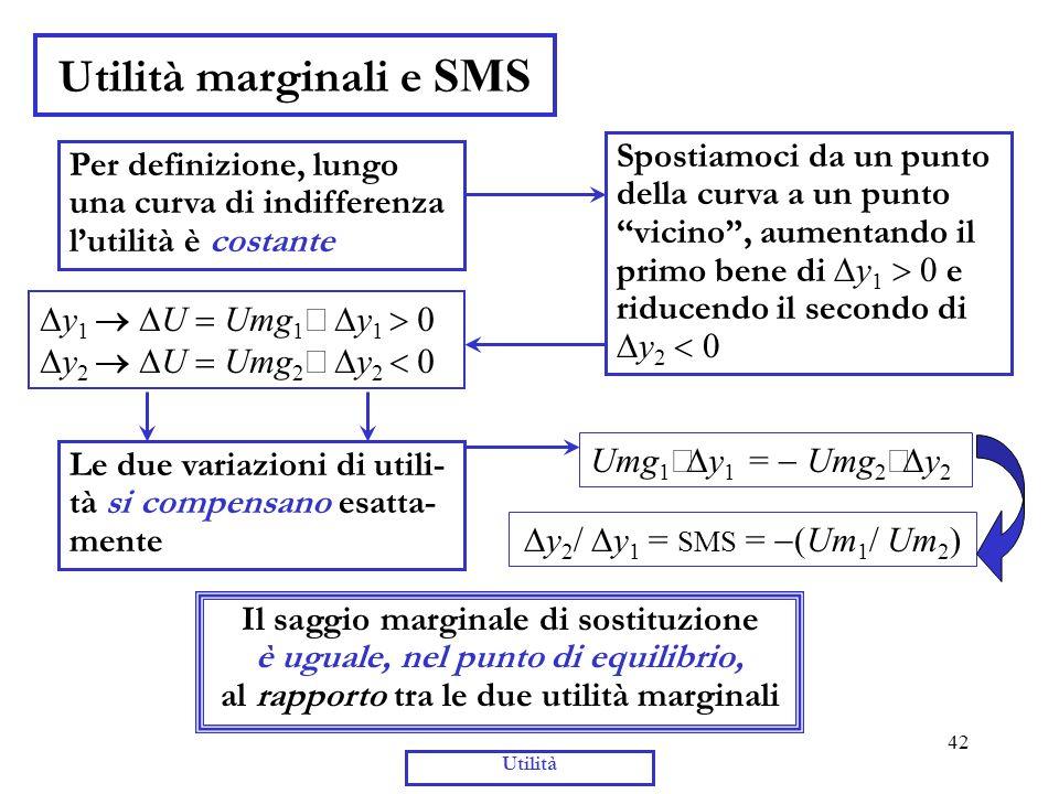42 Utilità Utilità marginali e SMS y 1 U Umg 1 y 1 y 2 U Umg 2 y 2 Per definizione, lungo una curva di indifferenza lutilità è costante Spostiamoci da