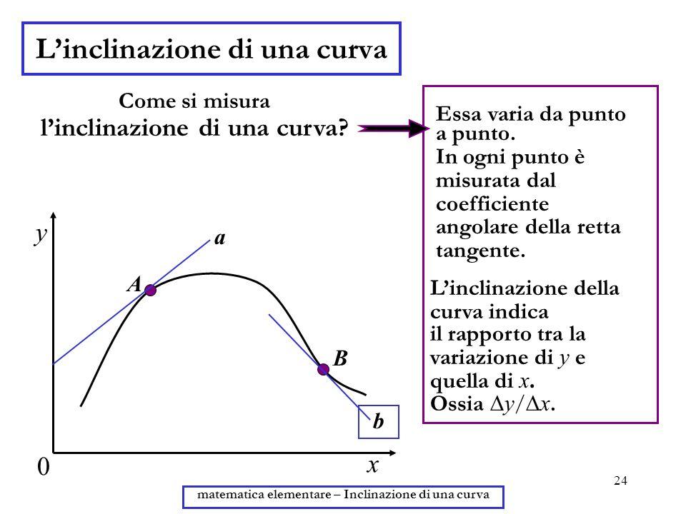 24 matematica elementare – Inclinazione di una curva Linclinazione di una curva y x 0 Come si misura linclinazione di una curva? Essa varia da punto a