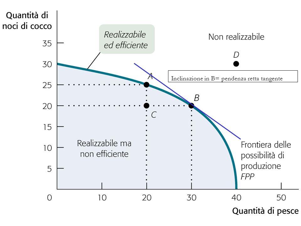 25 Frontiera Inclinazione in B= pendenza retta tangente