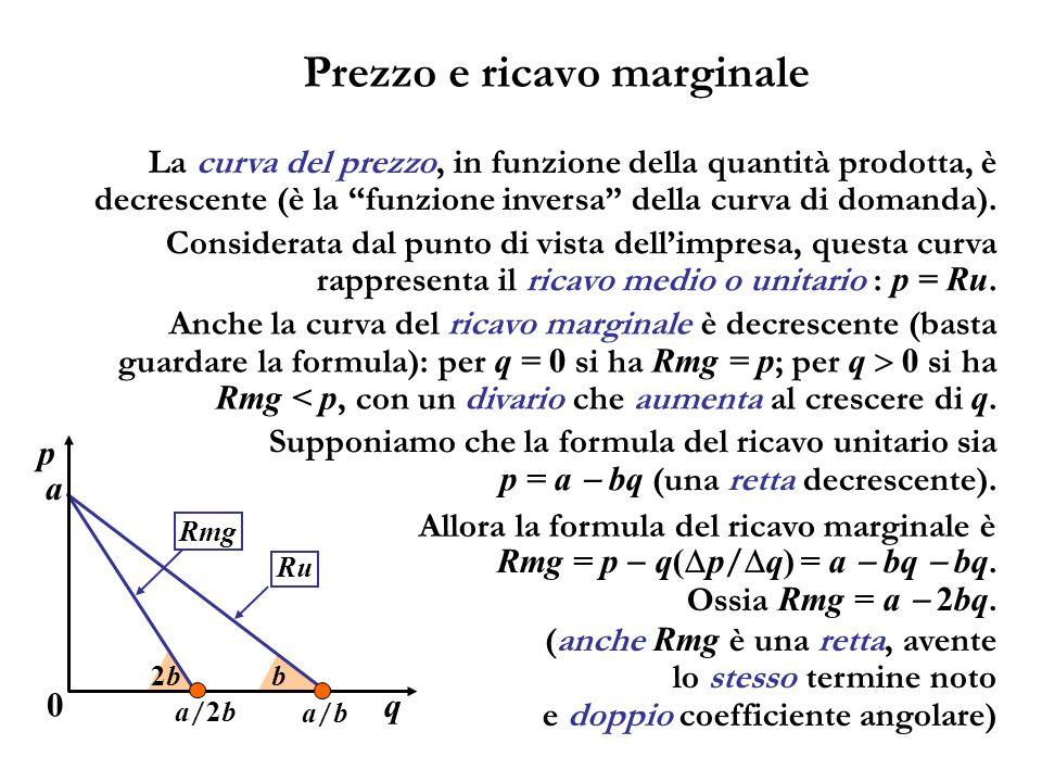 Prezzo e ricavo marginale La curva del prezzo, in funzione della quantità prodotta, è decrescente (è la funzione inversa della curva di domanda). Anch