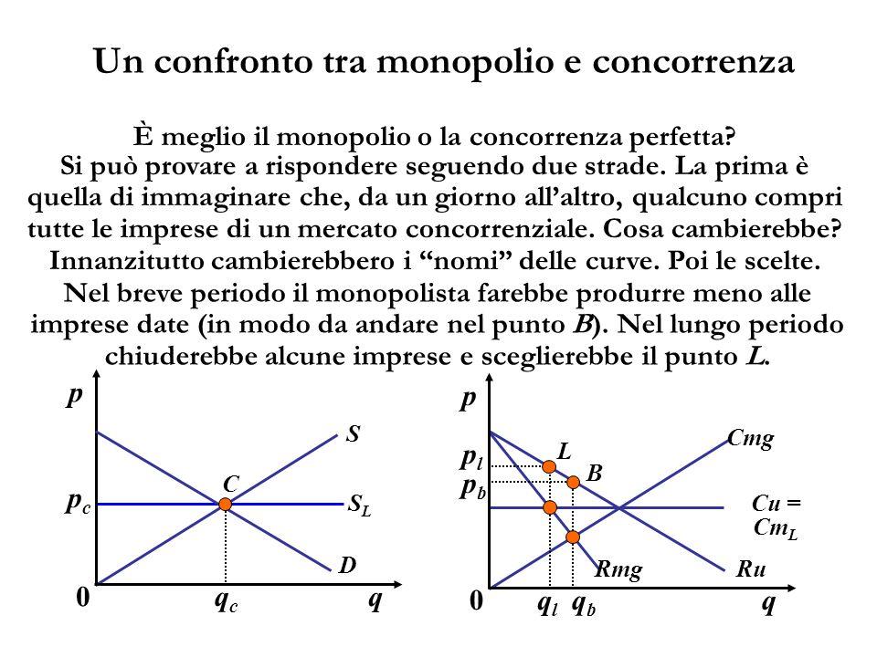 Un confronto tra monopolio e concorrenza È meglio il monopolio o la concorrenza perfetta? Si può provare a rispondere seguendo due strade. La prima è
