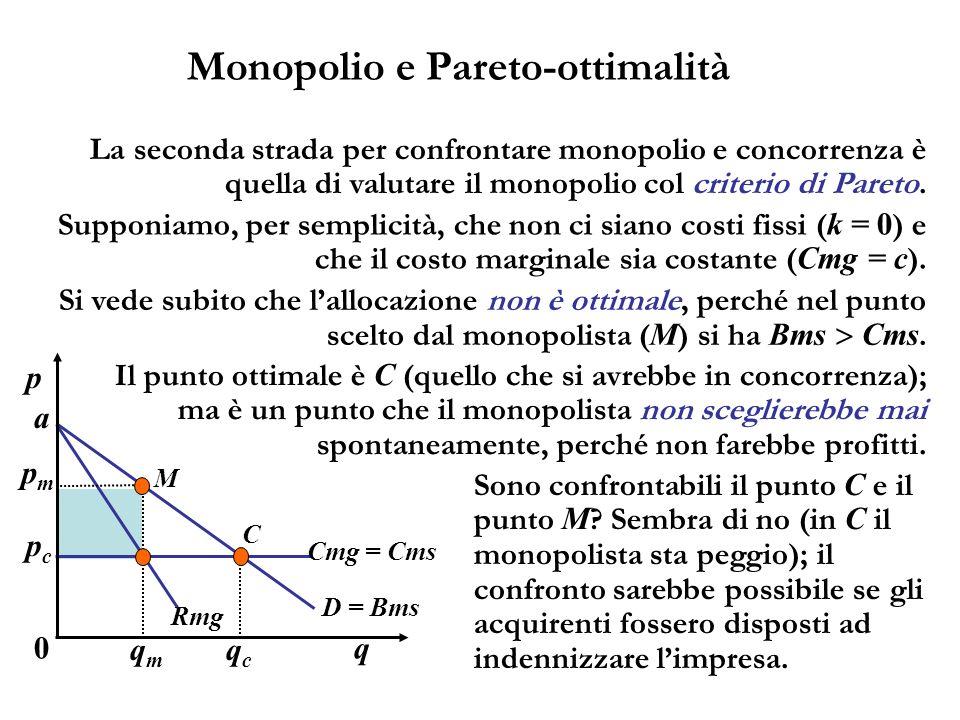 Monopolio e Pareto-ottimalità La seconda strada per confrontare monopolio e concorrenza è quella di valutare il monopolio col criterio di Pareto. q C