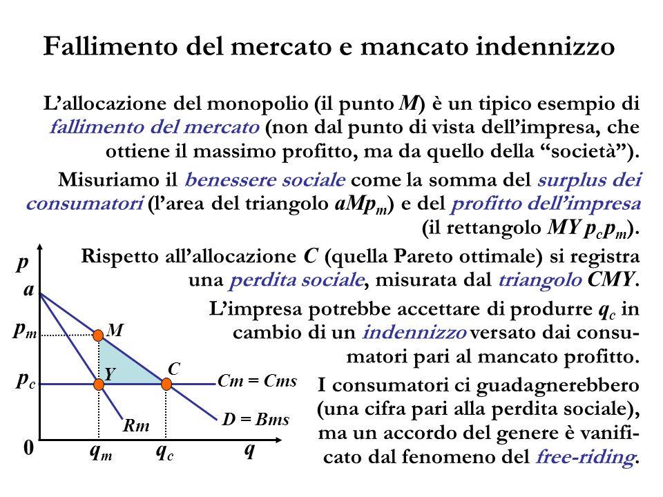 Fallimento del mercato e mancato indennizzo Lallocazione del monopolio (il punto M ) è un tipico esempio di fallimento del mercato (non dal punto di v