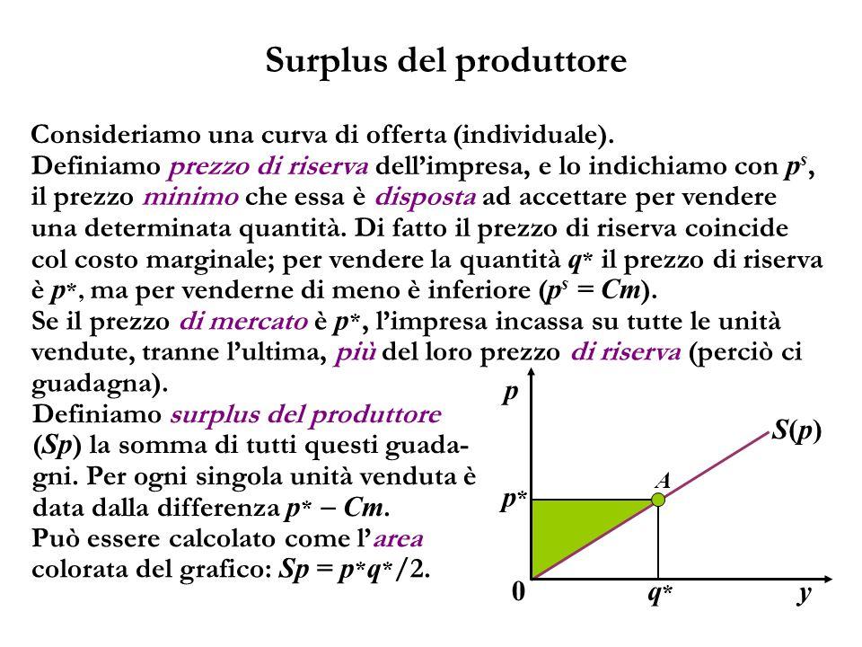 Surplus del produttore Consideriamo una curva di offerta (individuale). y A p p*p* q*q* S(p)S(p) 0 Definiamo prezzo di riserva dellimpresa, e lo indic