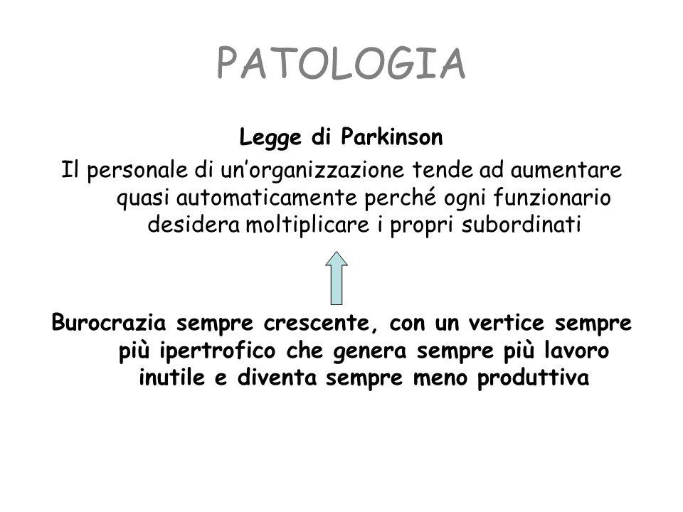 PATOLOGIA Legge di Parkinson Il personale di unorganizzazione tende ad aumentare quasi automaticamente perché ogni funzionario desidera moltiplicare i