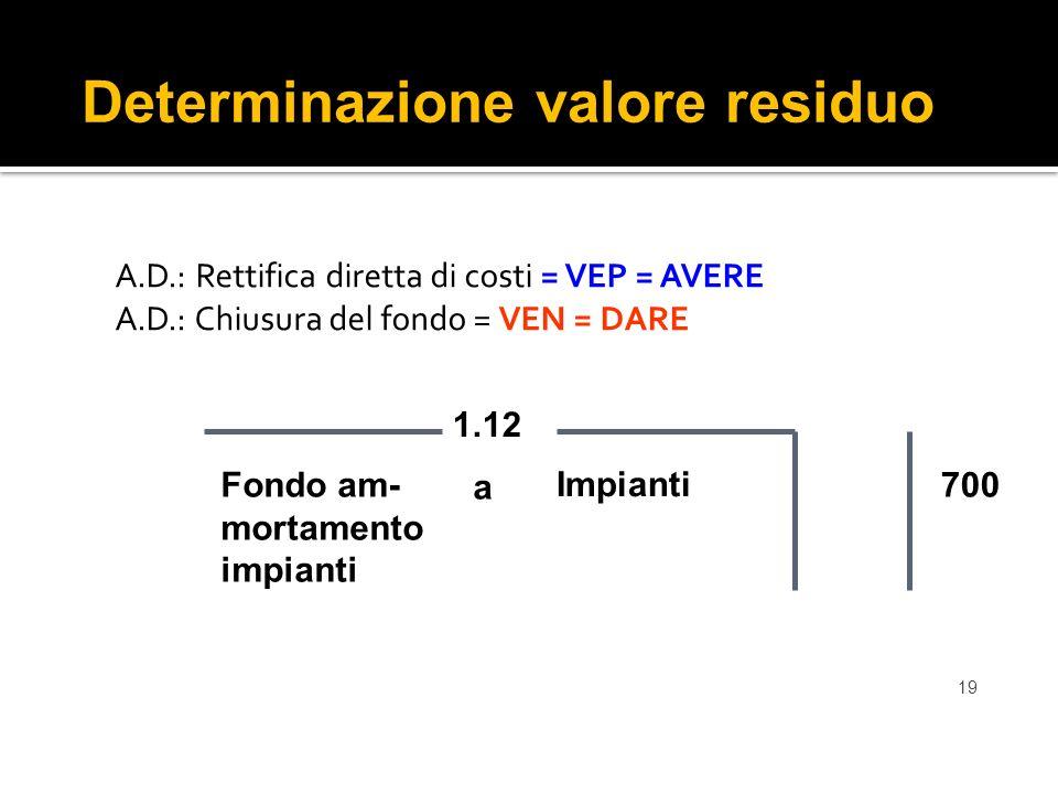19 A.D.: Rettifica diretta di costi = VEP = AVERE A.D.: Chiusura del fondo = VEN = DARE Determinazione valore residuo Impianti 1.12 Fondo am- mortamento impianti 700 a