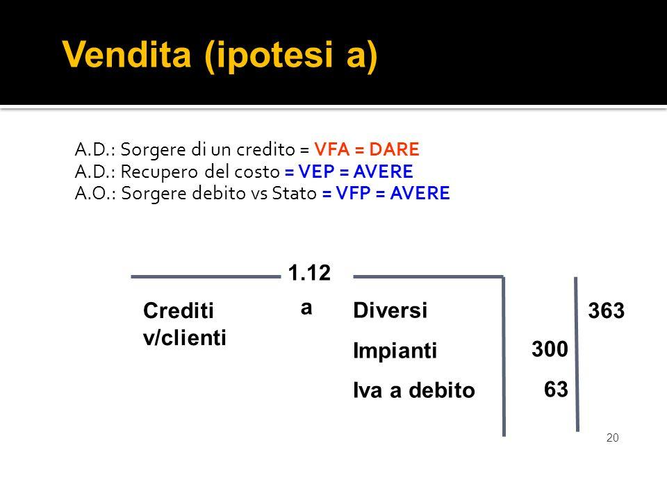 20 A.D.: Sorgere di un credito = VFA = DARE A.D.: Recupero del costo = VEP = AVERE A.O.: Sorgere debito vs Stato = VFP = AVERE Vendita (ipotesi a) Diversi Impianti Iva a debito 1.12 Crediti v/clienti 363 a 300 63