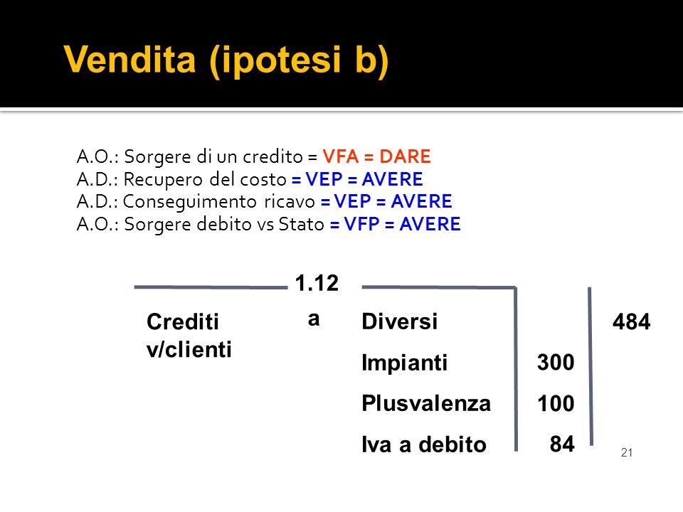 21 A.O.: Sorgere di un credito = VFA = DARE A.D.: Recupero del costo = VEP = AVERE A.D.: Conseguimento ricavo = VEP = AVERE A.O.: Sorgere debito vs Stato = VFP = AVERE Vendita (ipotesi b) Diversi Impianti Plusvalenza Iva a debito 1.12 Crediti v/clienti 484 a 300 100 84