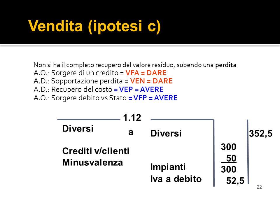 22 Non si ha il completo recupero del valore residuo, subendo una perdita A.O.: Sorgere di un credito = VFA = DARE A.D.: Sopportazione perdita = VEN = DARE A.D.: Recupero del costo = VEP = AVERE A.O.: Sorgere debito vs Stato = VFP = AVERE Vendita (ipotesi c) Diversi Impianti Iva a debito 1.12 Diversi Crediti v/clienti Minusvalenza 352,5 a 300 50 300 52,5
