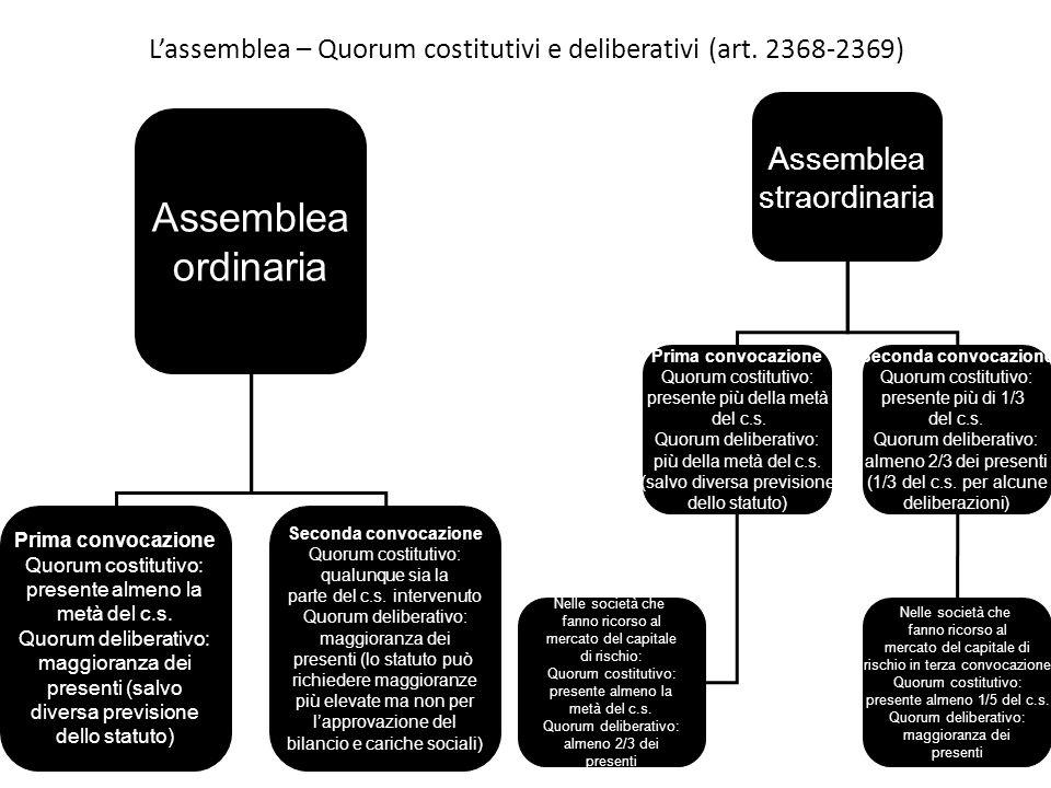 Lassemblea – Quorum costitutivi e deliberativi (art. 2368-2369) Assemblea ordinaria Prima convocazione Quorum costitutivo: presente almeno la metà del