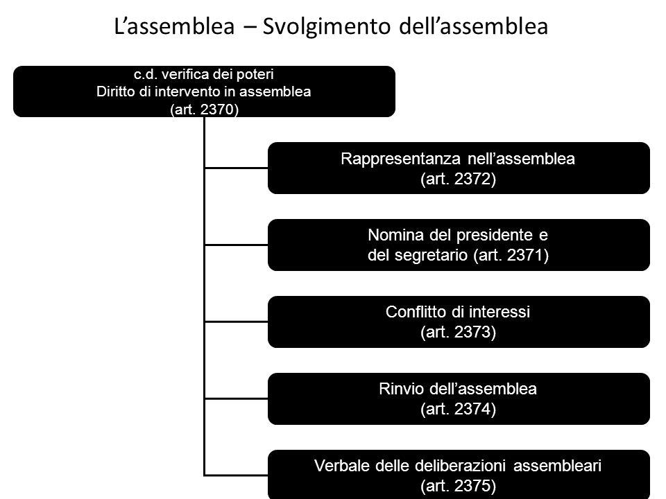 Lassemblea – Svolgimento dellassemblea c.d. verifica dei poteri Diritto di intervento in assemblea (art. 2370) Rappresentanza nellassemblea (art. 2372