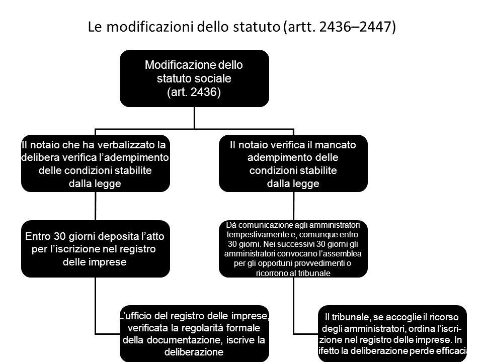 Le modificazioni dello statuto (artt. 2436–2447) Modificazione dello statuto sociale (art. 2436) Il notaio che ha verbalizzato la delibera verifica la