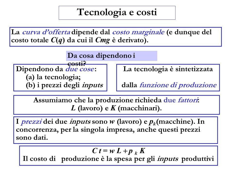 Tecnologia e costi La curva dofferta dipende dal costo marginale (e dunque del costo totale C(q) da cui il Cmg è derivato). Dipendono da due cose : (a