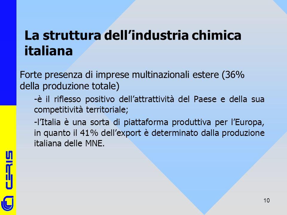 CERIS-CNR 10 La struttura dellindustria chimica italiana Forte presenza di imprese multinazionali estere (36% della produzione totale) -è il riflesso