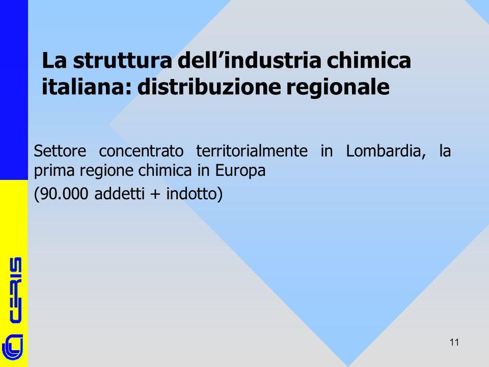 CERIS-CNR 11 La struttura dellindustria chimica italiana: distribuzione regionale Settore concentrato territorialmente in Lombardia, la prima regione