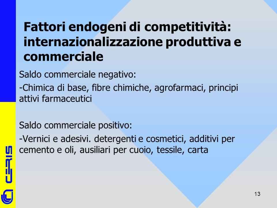 CERIS-CNR 13 Fattori endogeni di competitività: internazionalizzazione produttiva e commerciale Saldo commerciale negativo: -Chimica di base, fibre ch