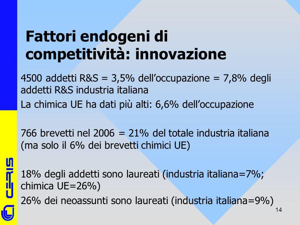CERIS-CNR 14 Fattori endogeni di competitività: innovazione 4500 addetti R&S = 3,5% delloccupazione = 7,8% degli addetti R&S industria italiana La chi