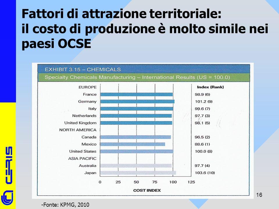 CERIS-CNR 16 Fattori di attrazione territoriale: il costo di produzione è molto simile nei paesi OCSE -Fonte: KPMG, 2010