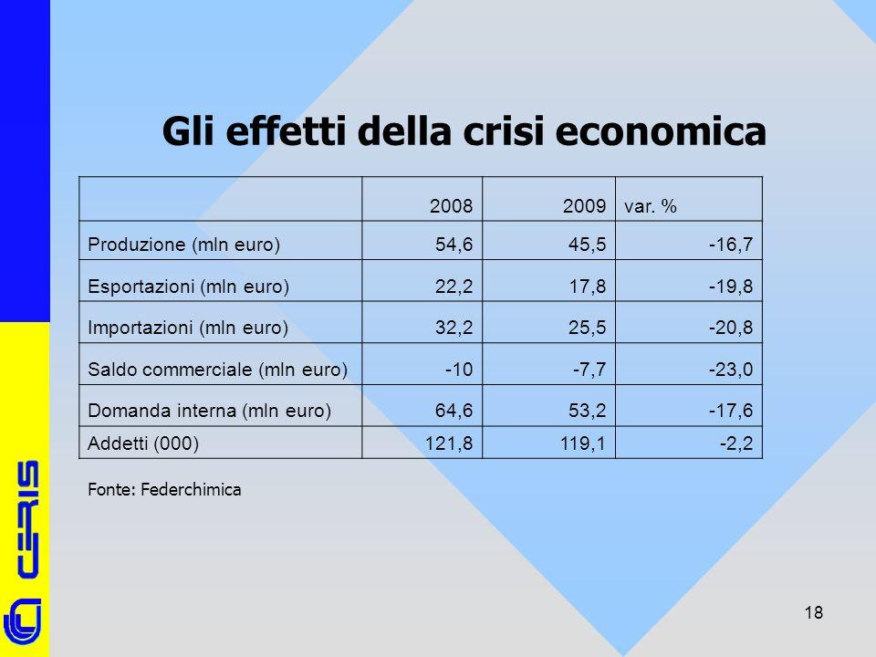 CERIS-CNR 18 Gli effetti della crisi economica 20082009var. % Produzione (mln euro)54,645,5-16,7 Esportazioni (mln euro)22,217,8-19,8 Importazioni (ml
