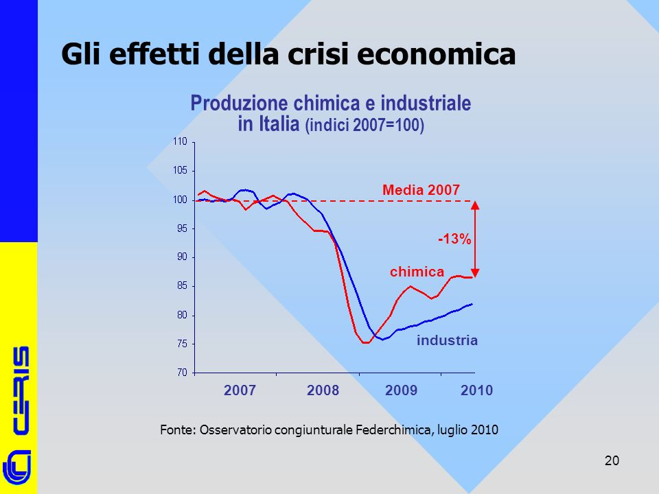 CERIS-CNR 20 Produzione chimica e industriale in Italia (indici 2007=100) 200720082009 chimica industria 2010 Media 2007 -13% Gli effetti della crisi