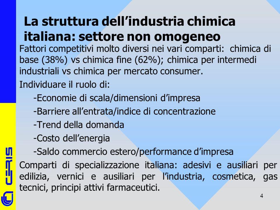 CERIS-CNR 4 La struttura dellindustria chimica italiana: settore non omogeneo Fattori competitivi molto diversi nei vari comparti: chimica di base (38