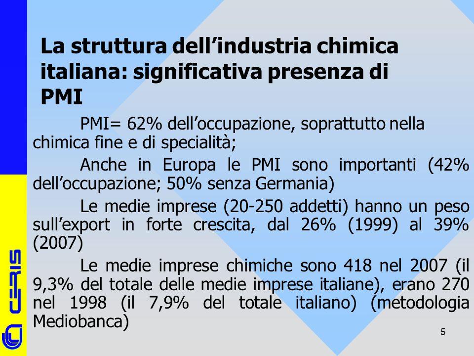 CERIS-CNR 5 La struttura dellindustria chimica italiana: significativa presenza di PMI PMI= 62% delloccupazione, soprattutto nella chimica fine e di s