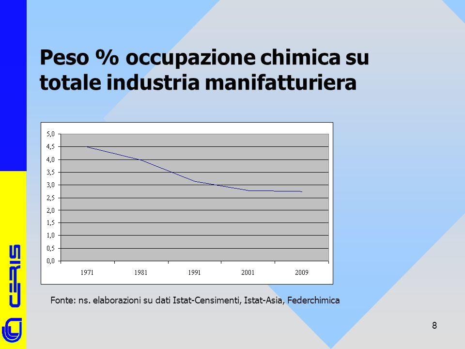 CERIS-CNR 8 Peso % occupazione chimica su totale industria manifatturiera Fonte: ns. elaborazioni su dati Istat-Censimenti, Istat-Asia, Federchimica