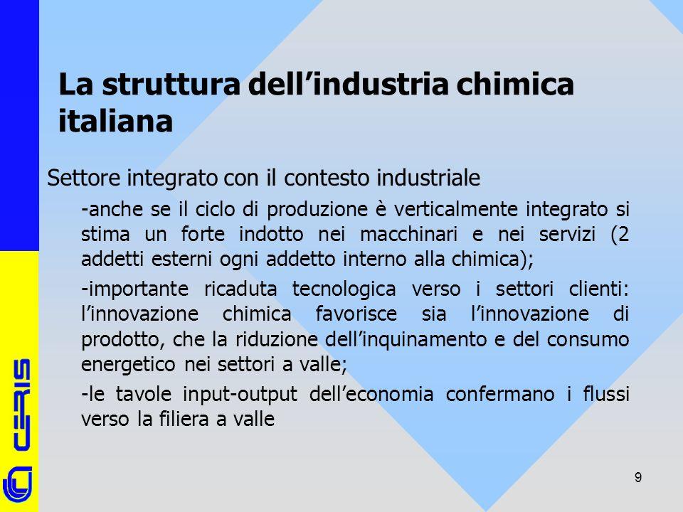 CERIS-CNR 9 La struttura dellindustria chimica italiana Settore integrato con il contesto industriale -anche se il ciclo di produzione è verticalmente