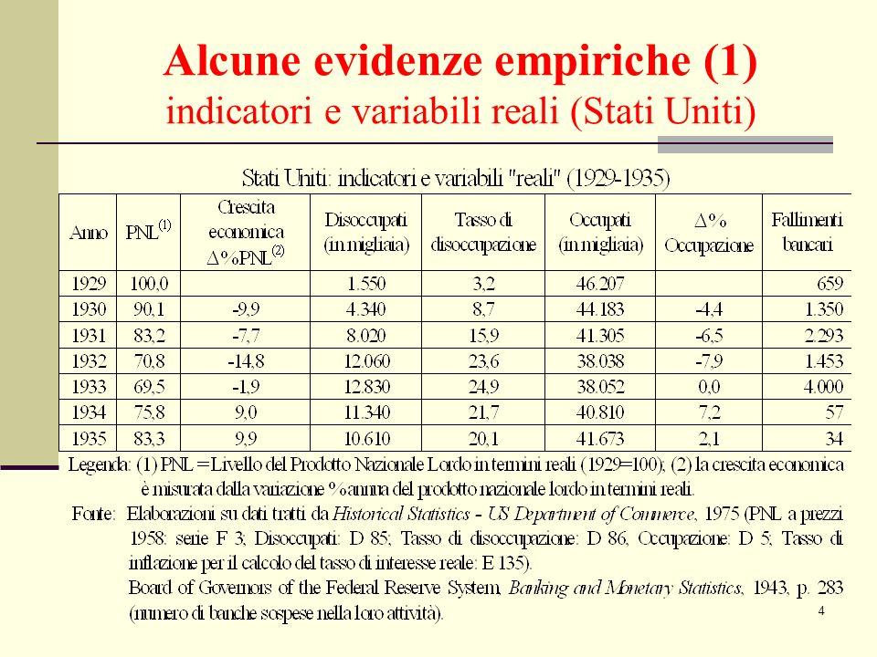 5 Alcune evidenze empiriche (2) sintesi su indicatori e variabili reali (Stati Uniti) Per quanto riguarda gli indicatori e le variabili reali: - tra il 1929 ed il 1933 il PIL degli Stati Uniti si riduce in termini reali del 30,5% (conseguentemente al crollo di investimenti e consumi); - il numero dei disoccupati passa da 1,5 milioni ad oltre 12 milioni (con il tasso di disoccupazione che sfiora il 25% nel 1933 e tende a persistere negli anni successivi); - il numero degli occupati si riduce di oltre 8 milioni (il crollo della domanda aggregata e della produzione si accompagna con un forte calo della domanda di lavoro da parte delle imprese).
