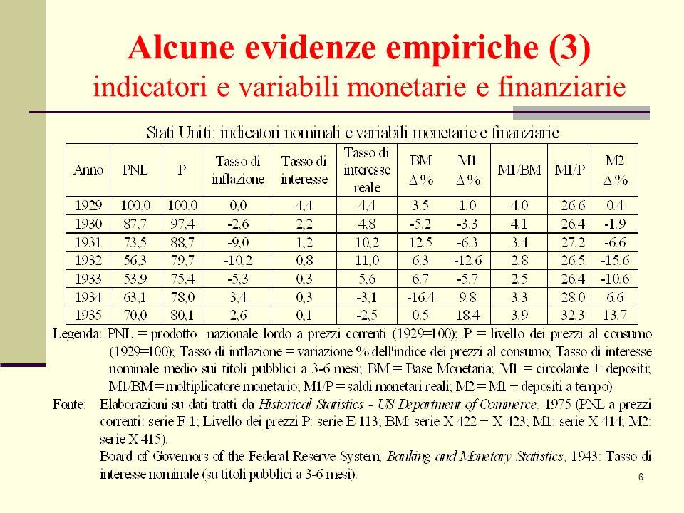 7 Alcune evidenze empiriche (4) indicatori e variabili monetarie e finanziarie - il PIL a prezzi correnti si riduce di quasi il 50% tra il 1929 ed il 1933; - la deflazione degli anni 1930-1933 riduce di circa il 25% il livello dei prezzi al consumo; - nonostante gli incrementi di Base Monetaria negli anni 1931-33, l aggregato monetario M1 (ma anche M2) subisce rilevanti riduzioni fino al 1933 per effetto della marcata riduzione (dopo il 1930 fino al minimo del 1933) del moltiplicatore monetario (M1/BM) conseguente ai fallimenti bancari che inducono un maggior rapporto circolante/depositi.