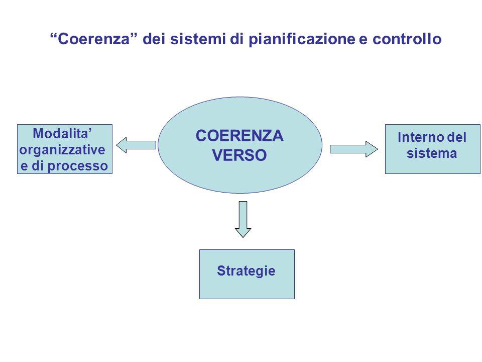 COERENZA VERSO Coerenza dei sistemi di pianificazione e controllo Modalita organizzative e di processo Strategie Interno del sistema