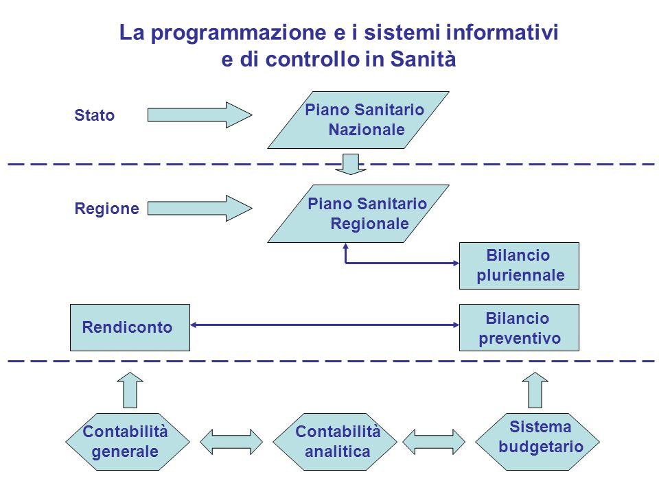 Stato Piano Sanitario Nazionale Regione Piano Sanitario Regionale Bilancio pluriennale Bilancio preventivo Sistema budgetario Contabilità analitica Co