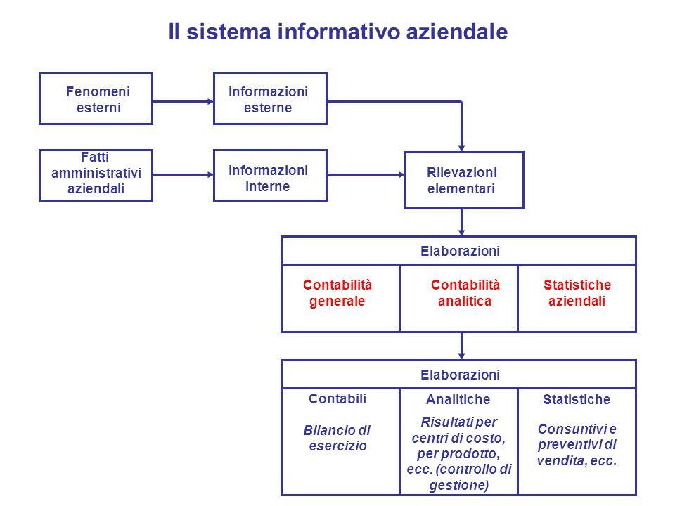 Il sistema informativo aziendale Fenomeni esterni Informazioni esterne Fatti amministrativi aziendali Informazioni interne Rilevazioni elementari Elab