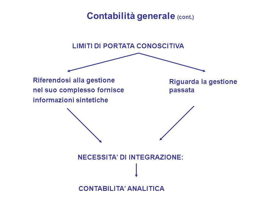 Riferendosi alla gestione nel suo complesso fornisce informazioni sintetiche Riguarda la gestione passata Contabilità generale (cont.) LIMITI DI PORTA