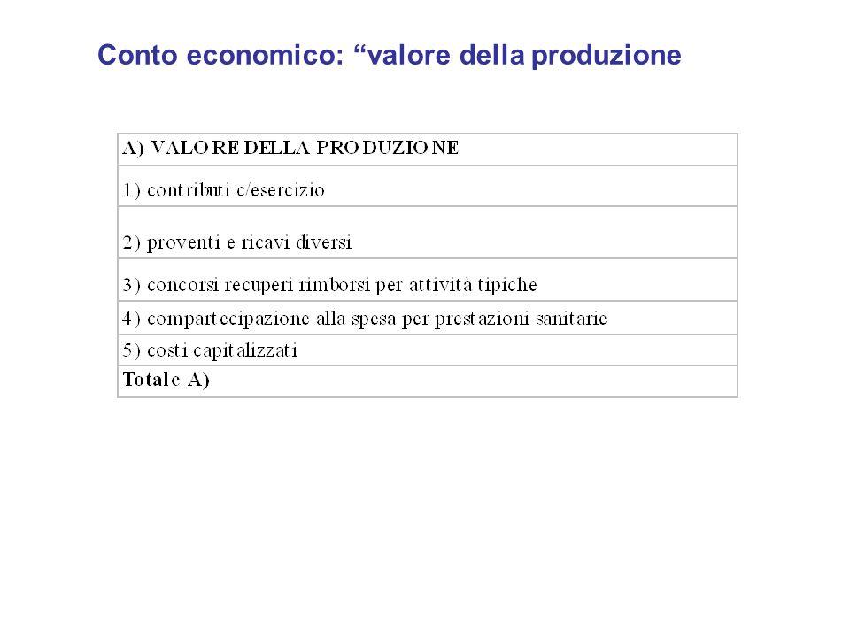 Conto economico: valore della produzione