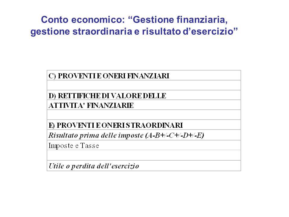 Conto economico: Gestione finanziaria, gestione straordinaria e risultato desercizio
