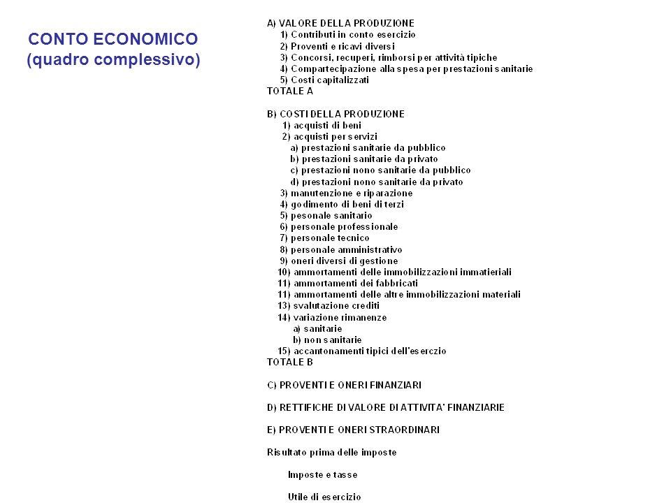 CONTO ECONOMICO (quadro complessivo)