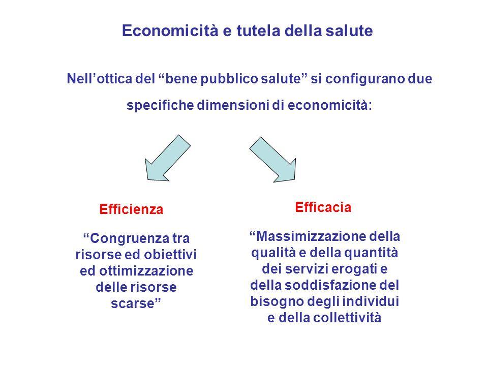 Economicità e tutela della salute Nellottica del bene pubblico salute si configurano due specifiche dimensioni di economicità: Efficienza Efficacia Co