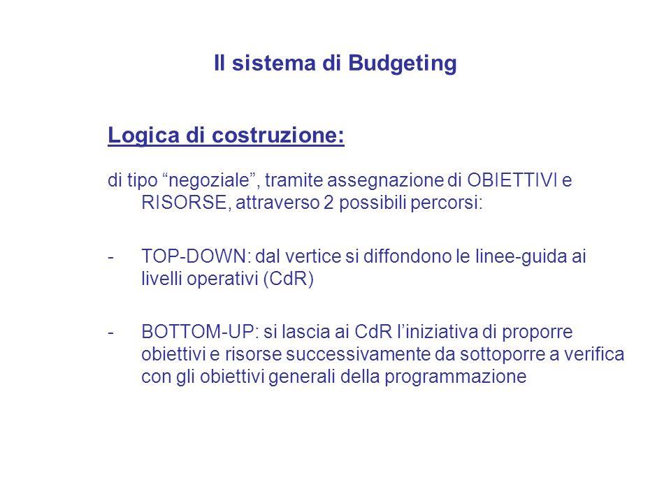 Il sistema di Budgeting Logica di costruzione: di tipo negoziale, tramite assegnazione di OBIETTIVI e RISORSE, attraverso 2 possibili percorsi: -TOP-D