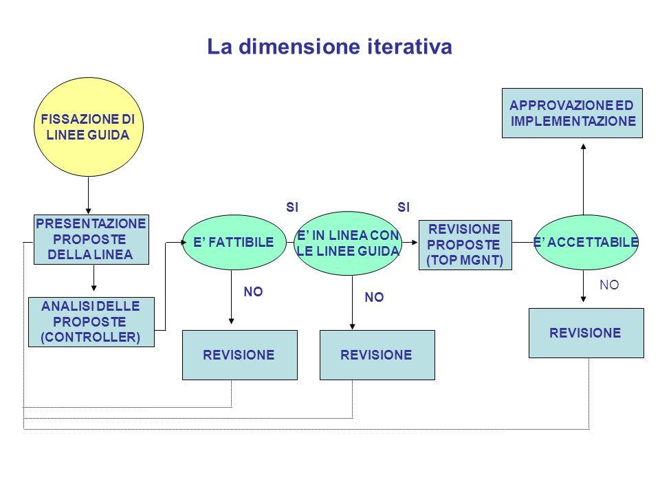 FISSAZIONE DI LINEE GUIDA PRESENTAZIONE PROPOSTE DELLA LINEA ANALISI DELLE PROPOSTE (CONTROLLER) E FATTIBILE E IN LINEA CON LE LINEE GUIDA SI REVISION